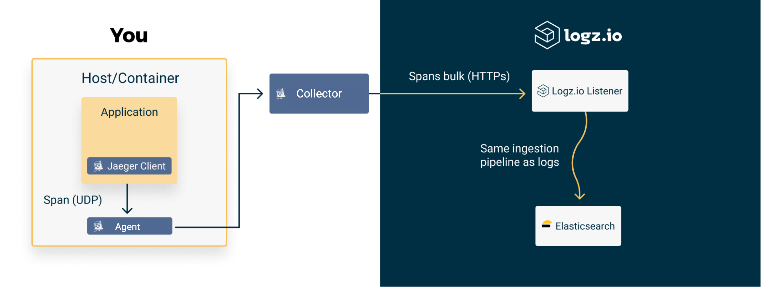 Distributed tracing architecture