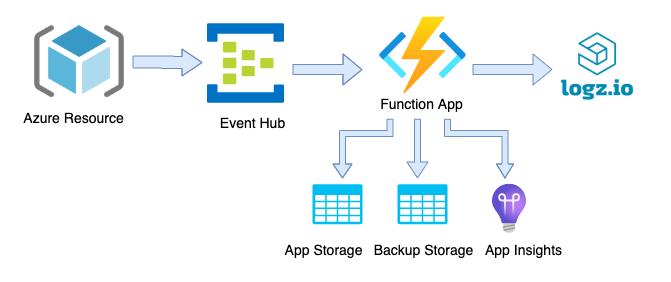 Overview of Azure Diagnostic Logz.io integration
