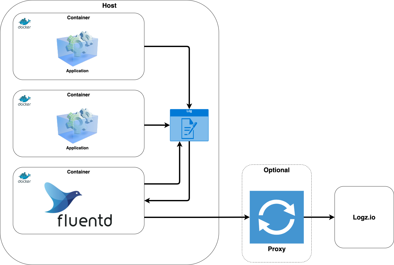 Integration architecture Fluentd on Docker