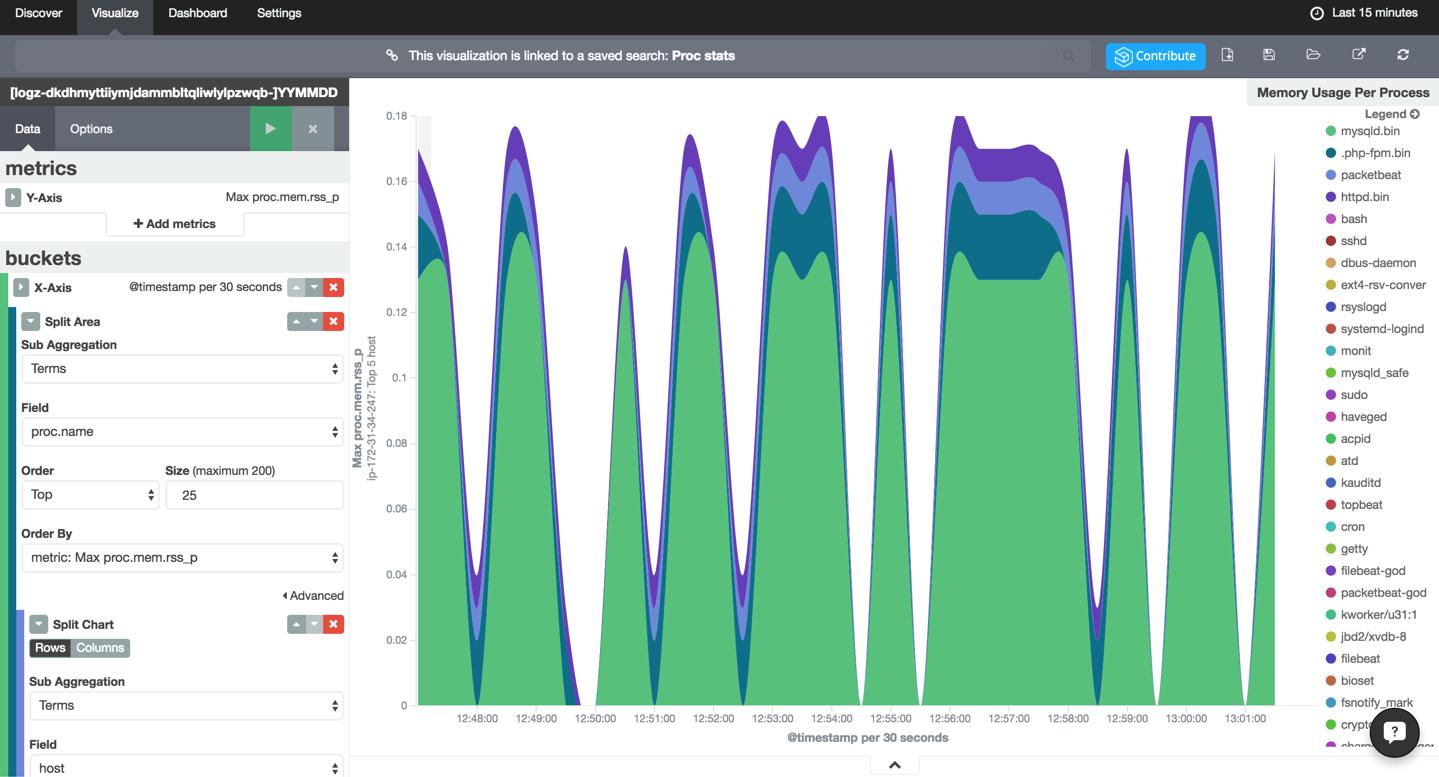 per-process memory consumption visualization