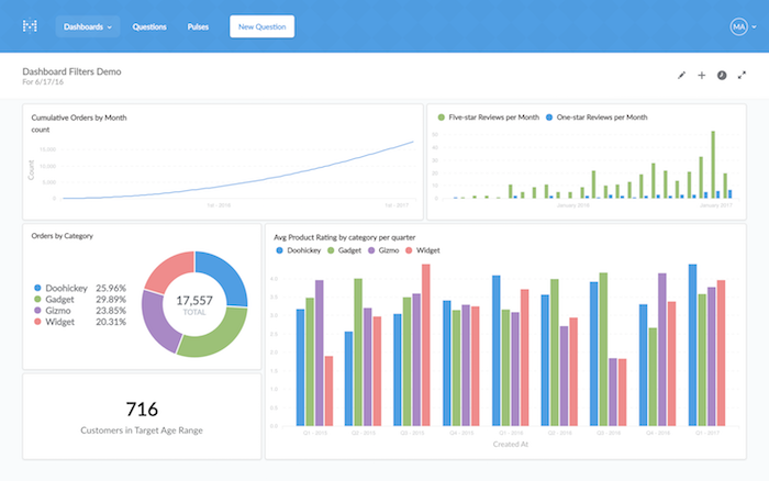 Metabase Open-Source BI Starting Dashboard