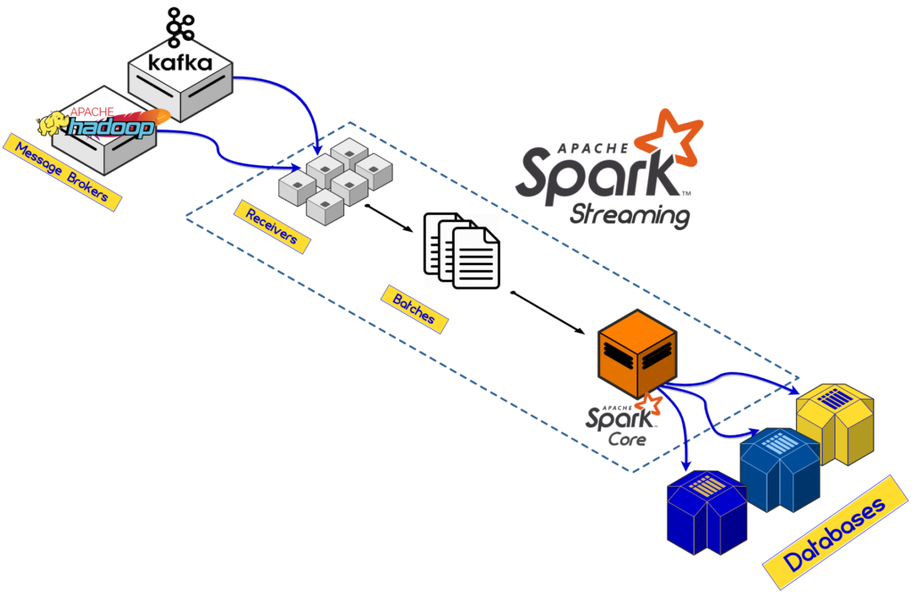 Hadoop-Kafka-Spark Architecture Diagram: How Spark works together with Hadoop and Kafka