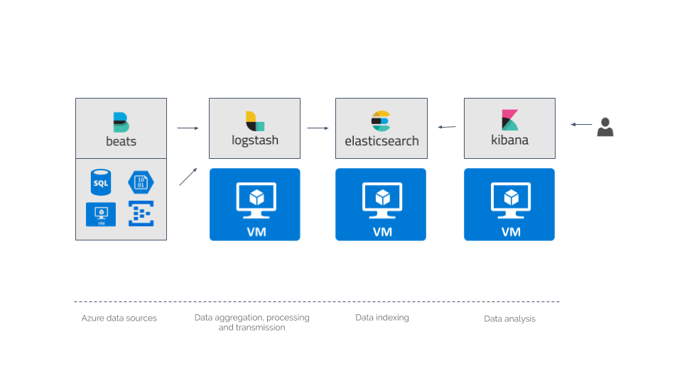 The Complete Guide to Azure Monitoring | Logz io