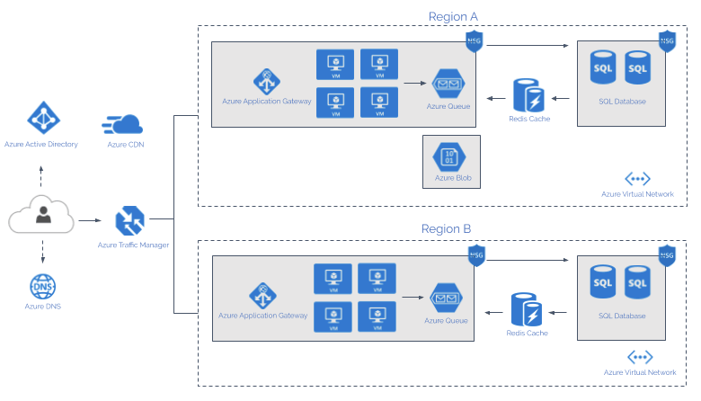 azure queue architecture diagram the complete guide to azure monitoring logz io  the complete guide to azure monitoring