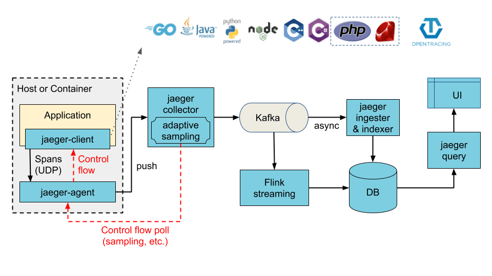 System architecture for distributed tracing tool Jaeger