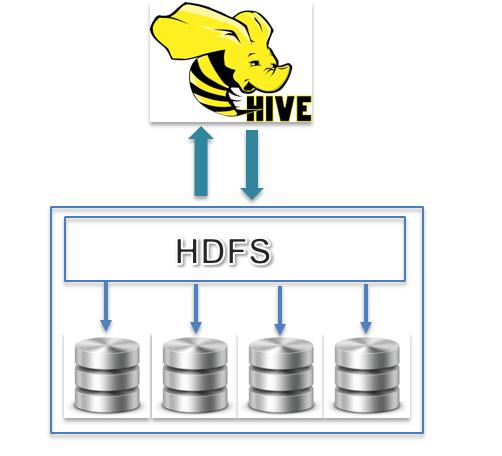 Comparing Apache Hive vs  Spark | Logz io