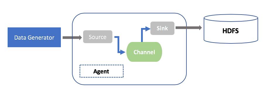 data generator