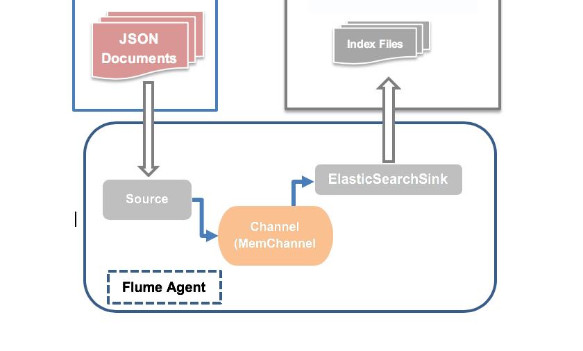 Shipping logs via Apache Flume to Elasticsearch