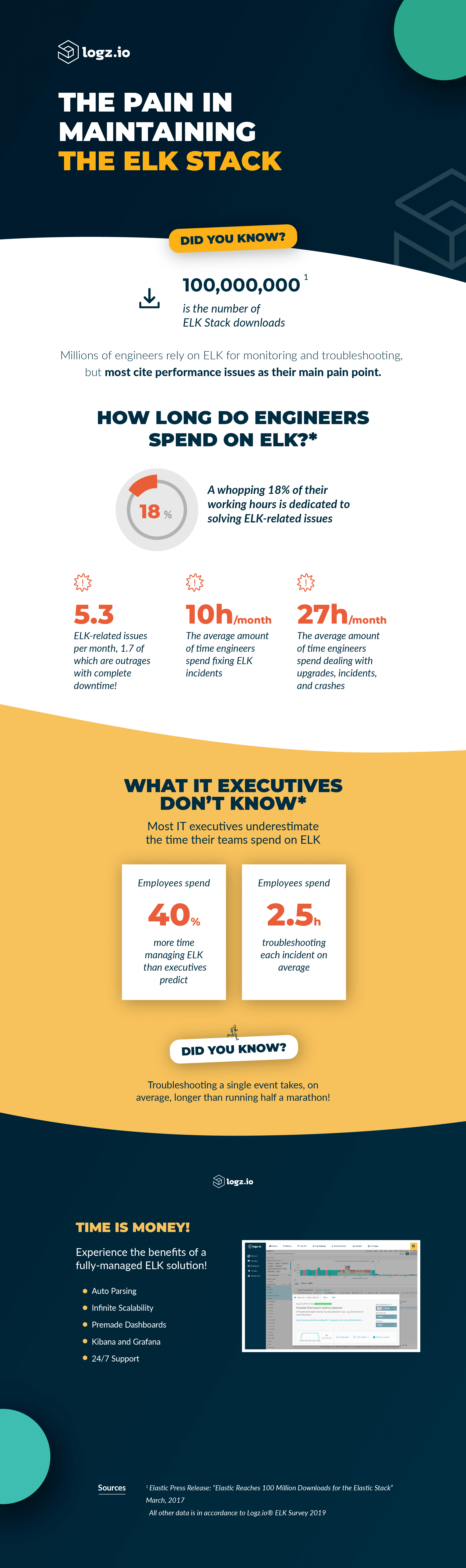 Infographic about the pain in maintaining the ELK Stack