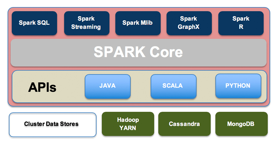 Comparing Apache Hive vs  Spark | Logz io