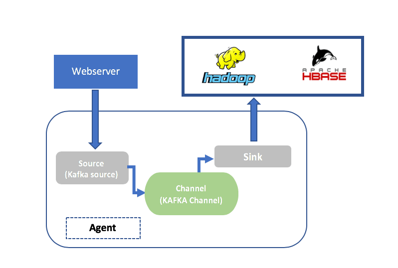 Streaming Log Data from Kafka to Hadoop (HDFS) Using Apache Flume