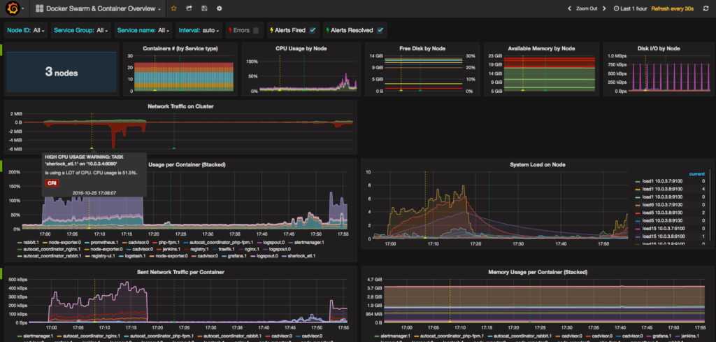 Using Grafana instead of Kibana to visualize Elasticsearch