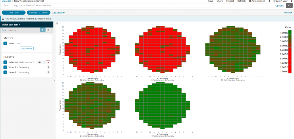 WaferMap adds, well, a wafer map (a.k.a. substrate map) option in Kibana