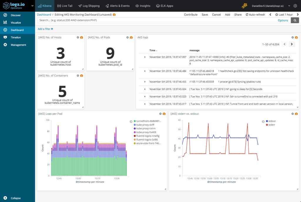 Integrated Kibana dashboard for AKS logs shipped to Logz.io
