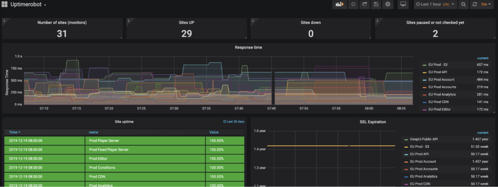 Uptime robot metrics visualization with Grafana and Prometheus