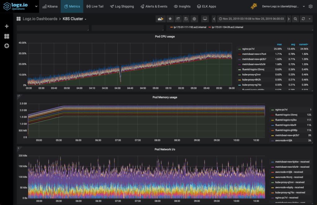 Visualization of nginx metrics in Logz.io Cloud Observability Platform using Grafana