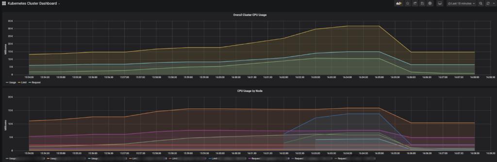 CPU metrics Grafana dashboard for InfluxDB
