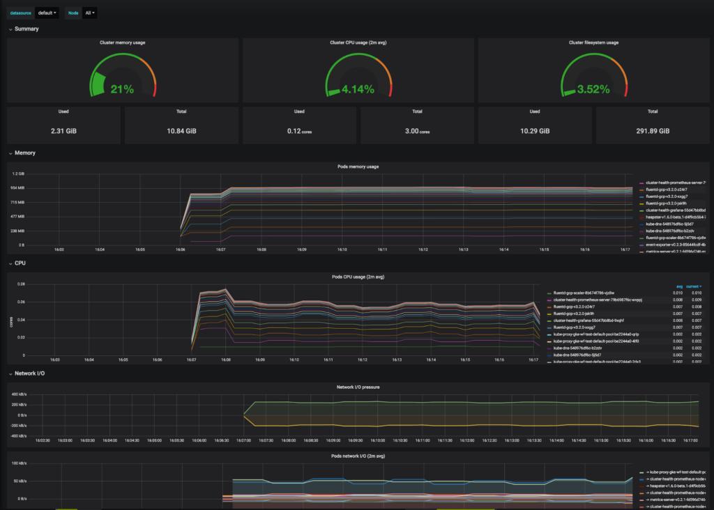 Figure 4: Cluster Monitoring for Kubernetes dashboard (Source: Grafana)