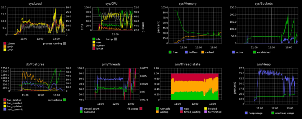 Figure 2: Graphite dashboard (Source: Nuxeo)
