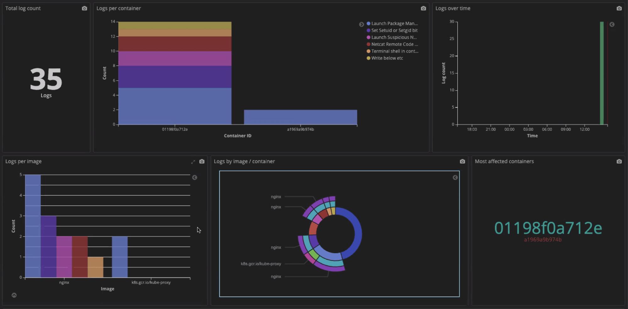 Example dashboard