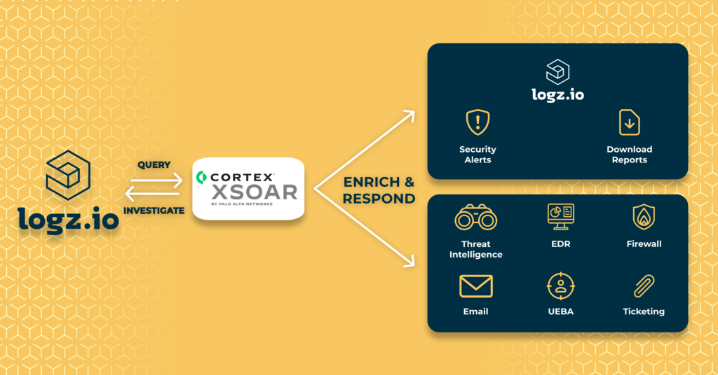 Cortex XSOAR and Logz.io architecture for automating security