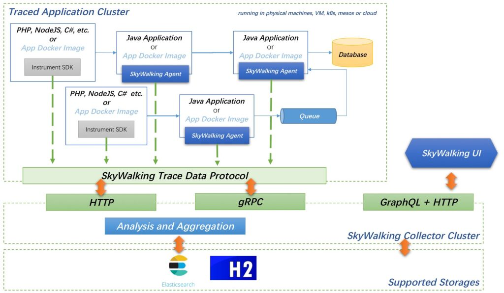 System architecture for distributed tracing tool Skywalker