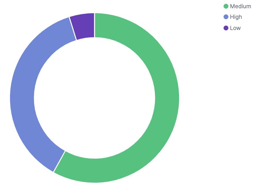 Donut visualization in Logz.io Cloud SIEM for OpenVAS Logs