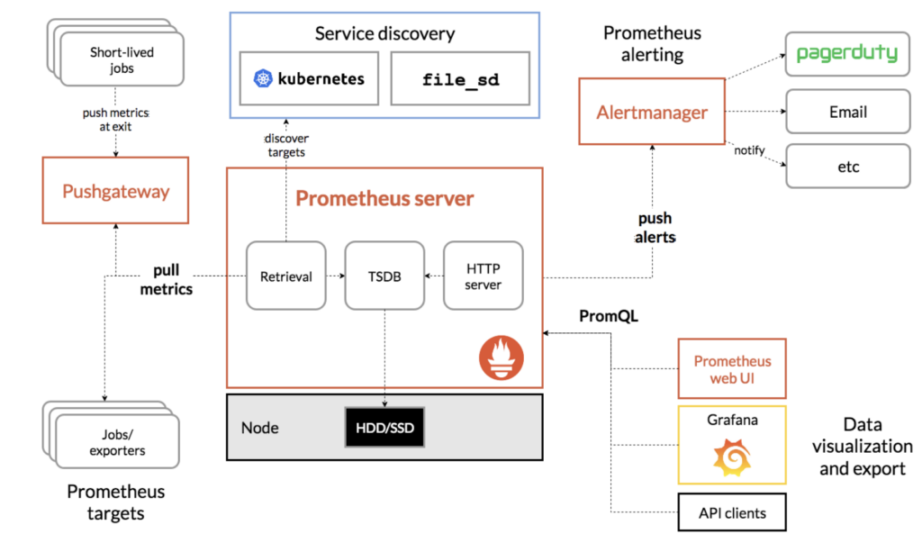 Figure 1: The  basic architecture of Prometheus (Source: Prometheus)