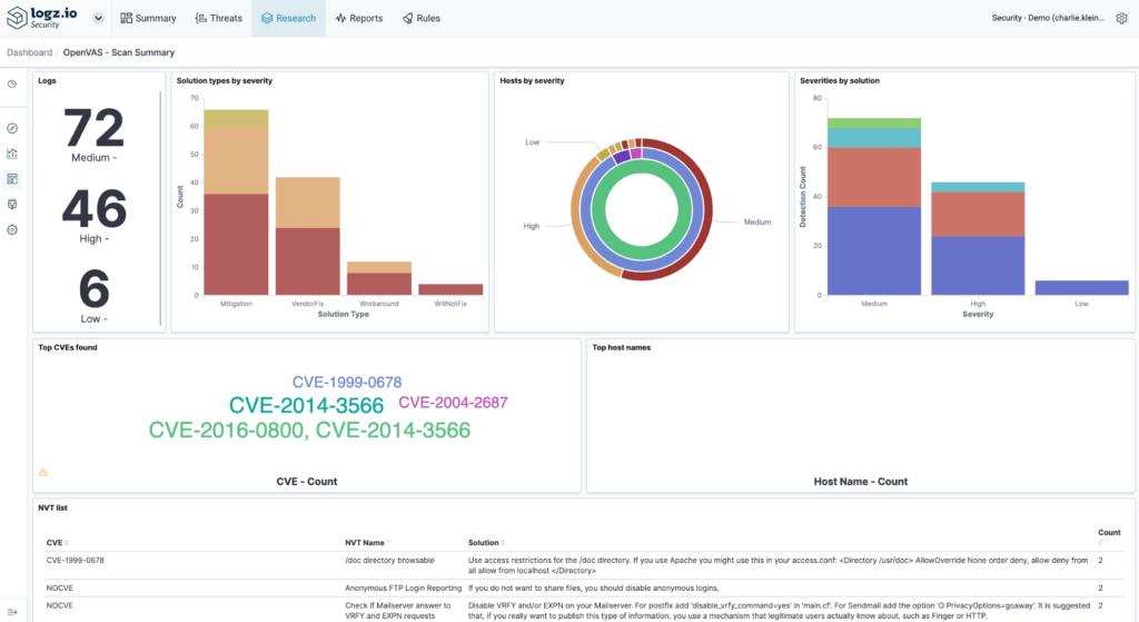 'Scan Summary' Dashboard in OpenVAS