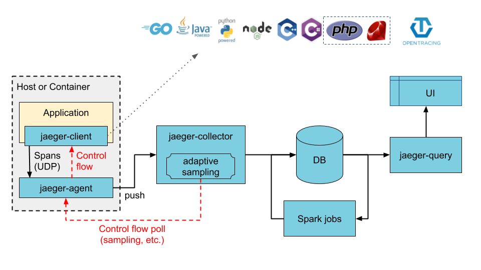 Illustration of direct-to-storage architecture. Source: jaegertracing.io
