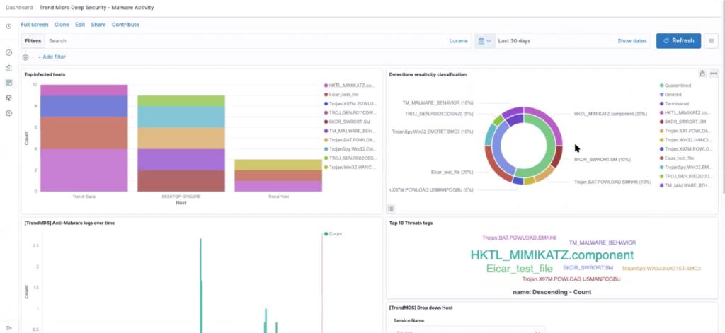 Trend Micro Malware Activity Dashboard in Logz.io