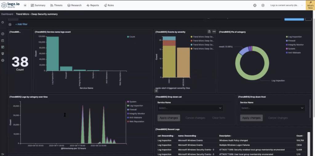 Logz.io Summary Dashboard for Trend Micro