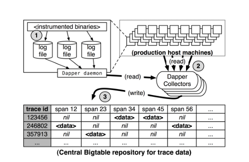 Dapper trace collecting (Dapper a Large-Scale Distributed Systems Tracing Infrastructure, Google Technical Report Dapper 2010)