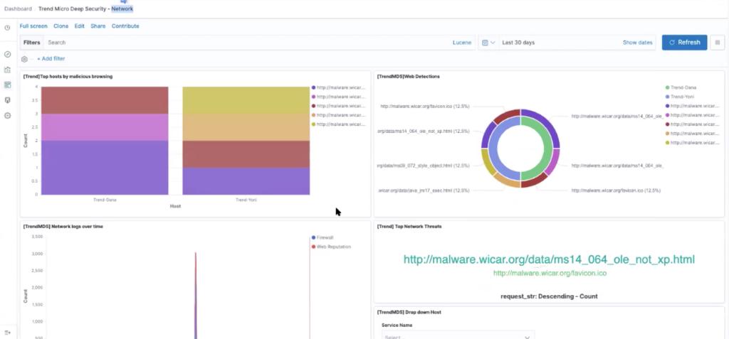 Trend Micro Network Monitoring Dashboard in Logz.io