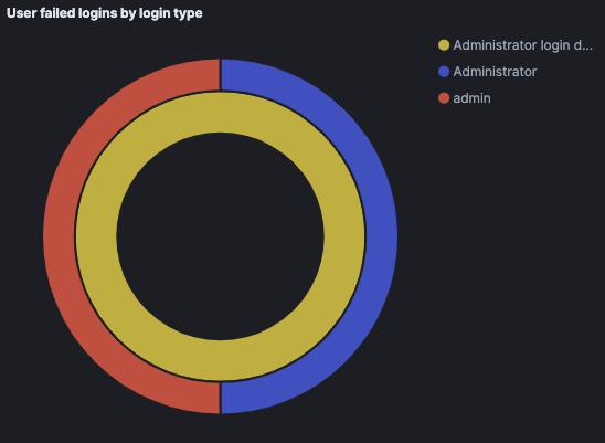 User failed logins by login types on the SonicWall Logz.io Cloud SIEM dashboard