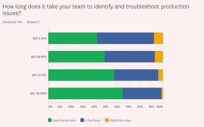 How long does it take for your DevOps team to troubleshoot problems?