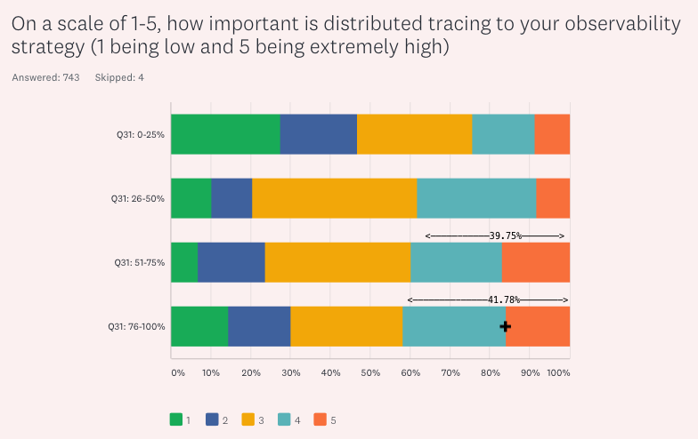 How important is distributed tracing to your strategy?