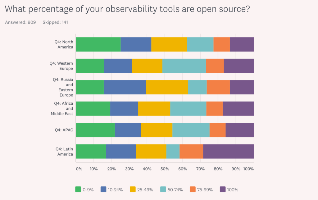 What percentage of your observability tools are open source? According to region