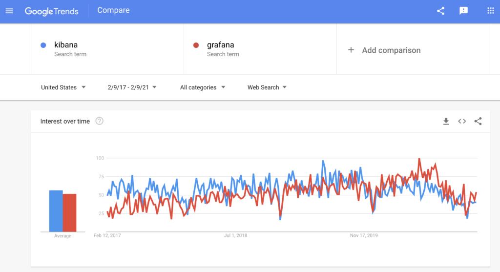 Kibana vs. Grafana in Google Trends between 2017 and 2021
