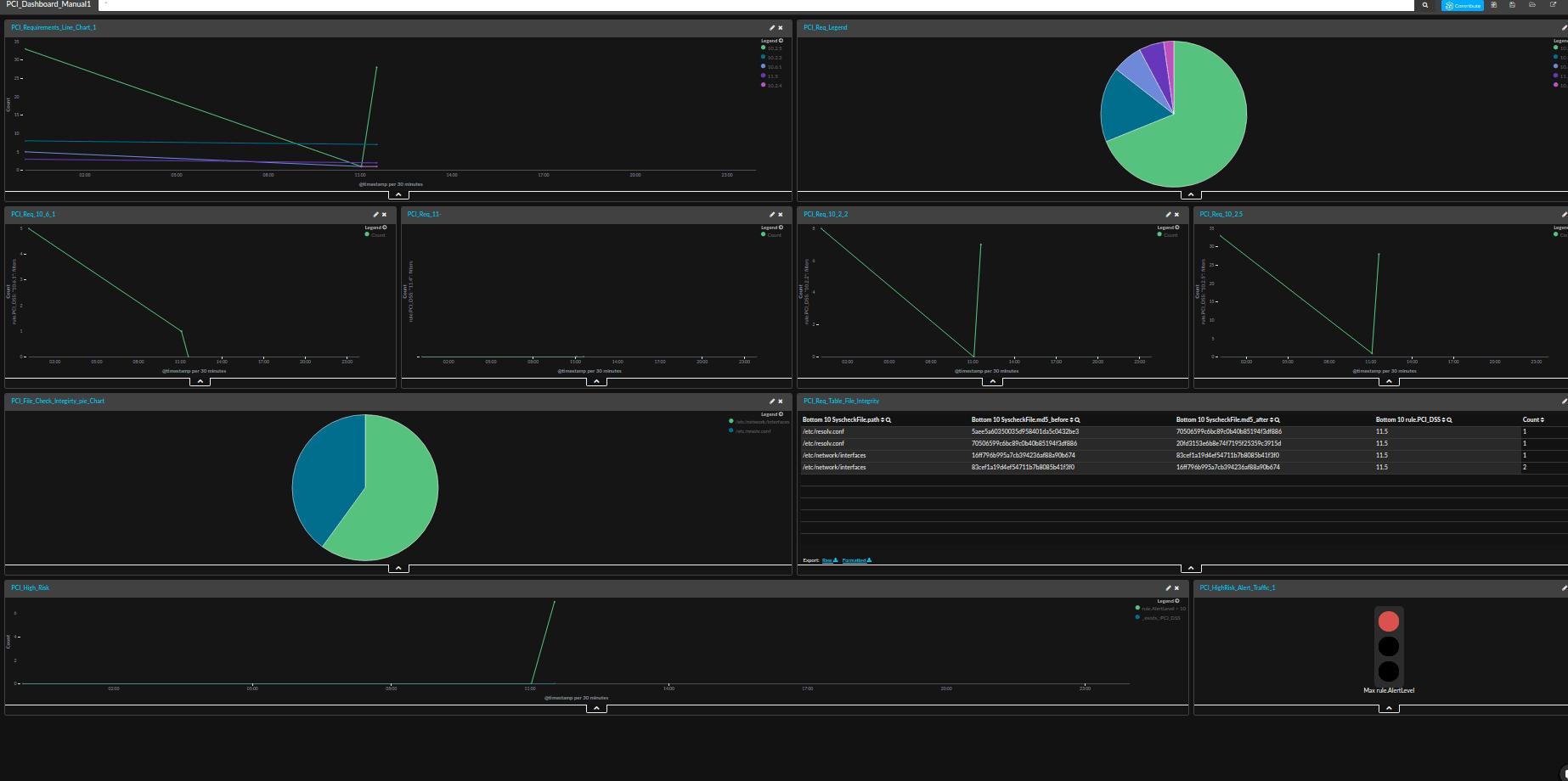 pci compliance dashboard