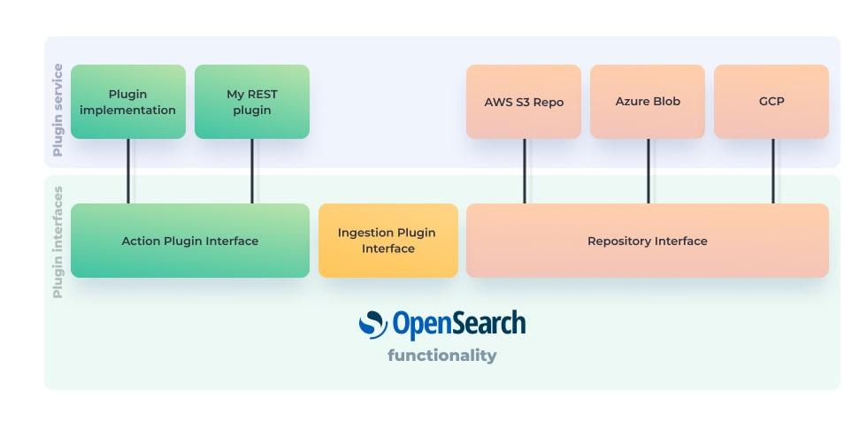 OpenSearch Plugin Example Architecture