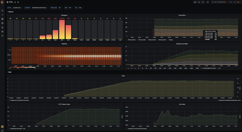 A Grafana dashboard visualizing ATM R.E.D. metrics