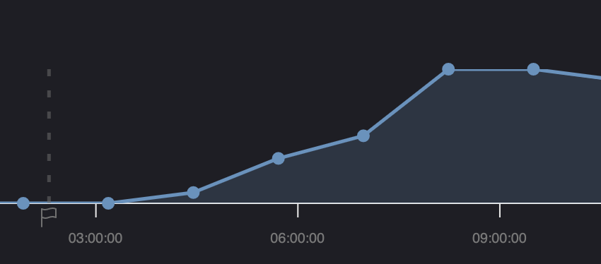 Exception trend plotted on a graph over time