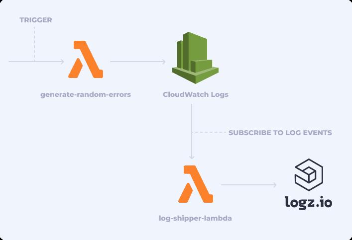 Lambda setup to generate random errors,logs, metrics for monitoring