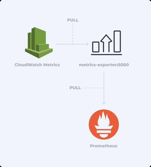 Cloudwatch Metrics to Prometheus via the metrics exporter