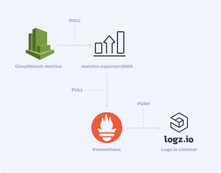 CloudWatch metrics pipeline to Logz.io