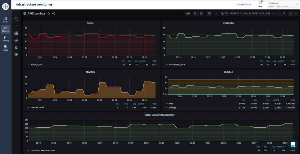 Grafana dashboard for AWS metrics