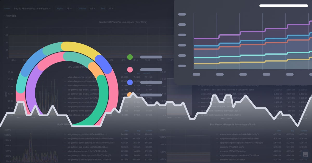 Pre-Installed Dashboard Bundles for Metrics with Logz.io Infrastructure Monitoring