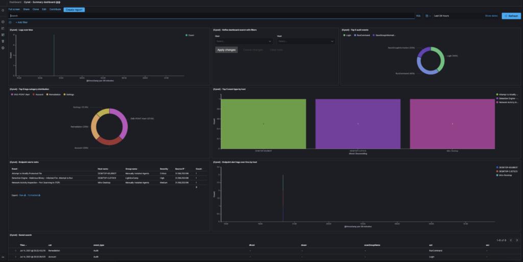 Cynet dashboard in Logz.io