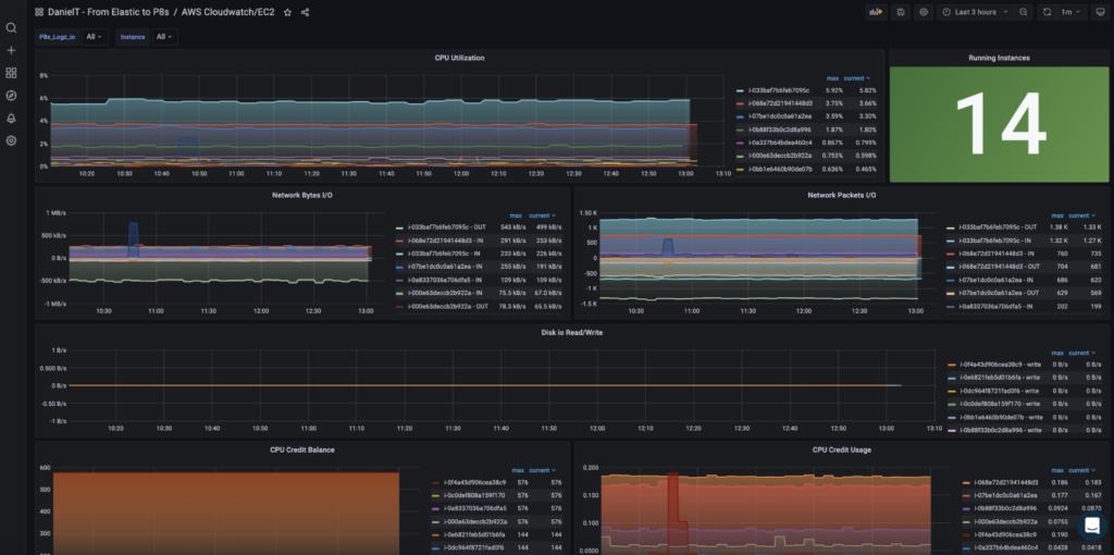 AWS Cloudwatch/EC2 Metrics Dashboard